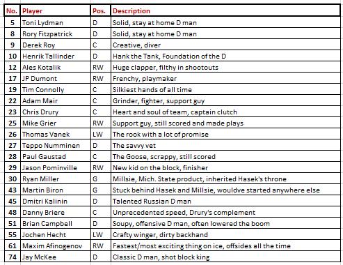 Sabres roster